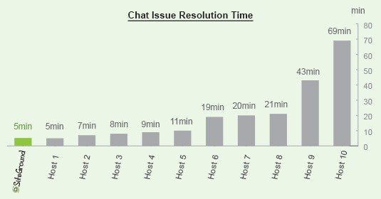 SiteGround LiveChat