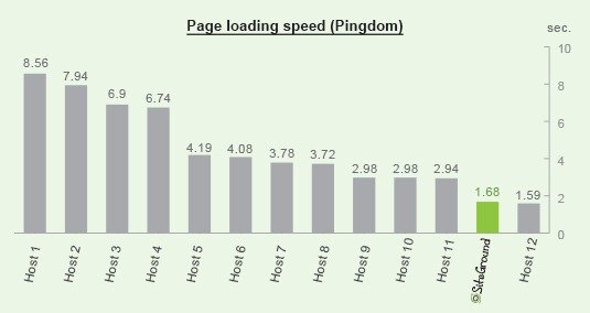 SiteGround site speed