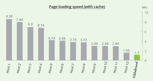 SiteGround page load speed